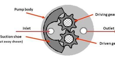 Gear pump technology – Suction Shoe – Low pulsation